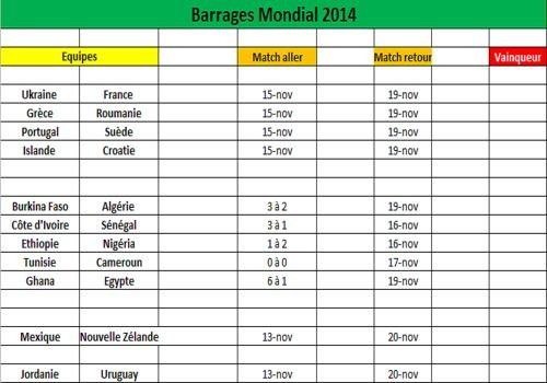 Telecharger Barrages Mondial 2014