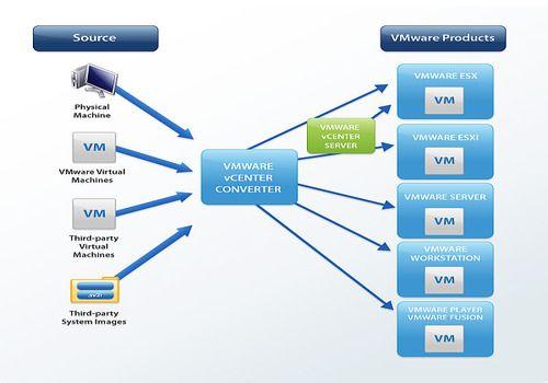 Telecharger VMware vCenter Converter Standalone