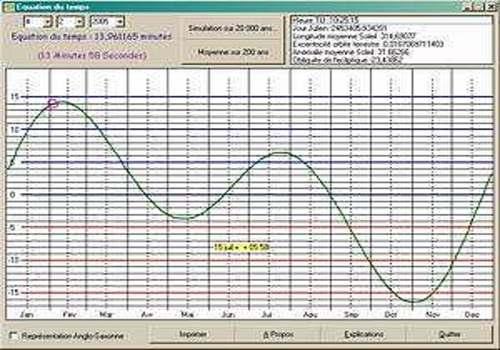 Telecharger Equation du temps
