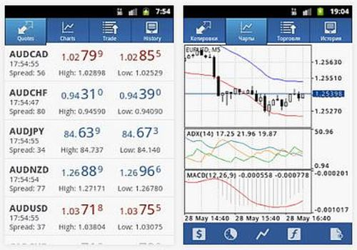 Telecharger MetaTrader 4 Android