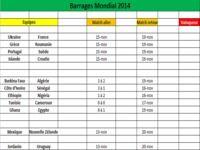 Barrages Mondial 2014
