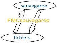 FMCsauvegarde